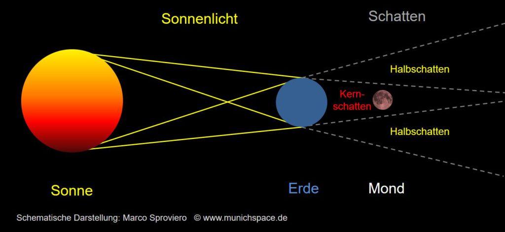 Wie Entsteht Eine Mondfinsternis